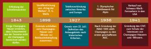 DND Historique